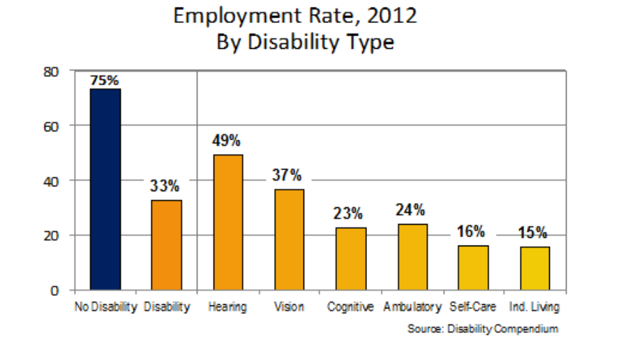 Contrast on Employment Between People with and Without Disabilities