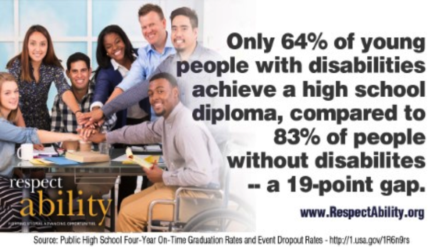 Overall, only 64 percent of students with disabilities graduate high school compared to 83 percent of students without disabilities