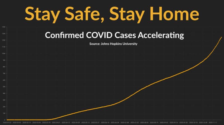 Graph from Johns Hopkins University showing a rapid acceleration in new COVID-19 cases in recent weeks. Text: Stay Safe, Stay Home