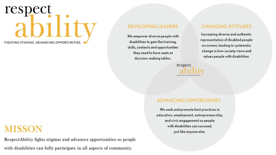 Three intersecting circles with the three elements of RespectAbility's theory of change inside them. RespectAbility logo in the middle and upper left. Mission statement in bottom left